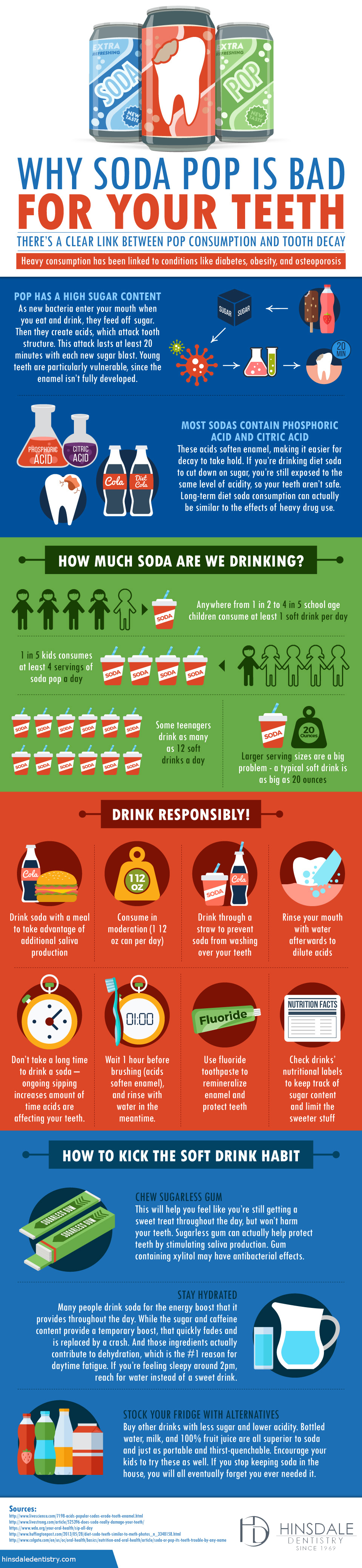 Hinsdale Pop and Teeth infographic